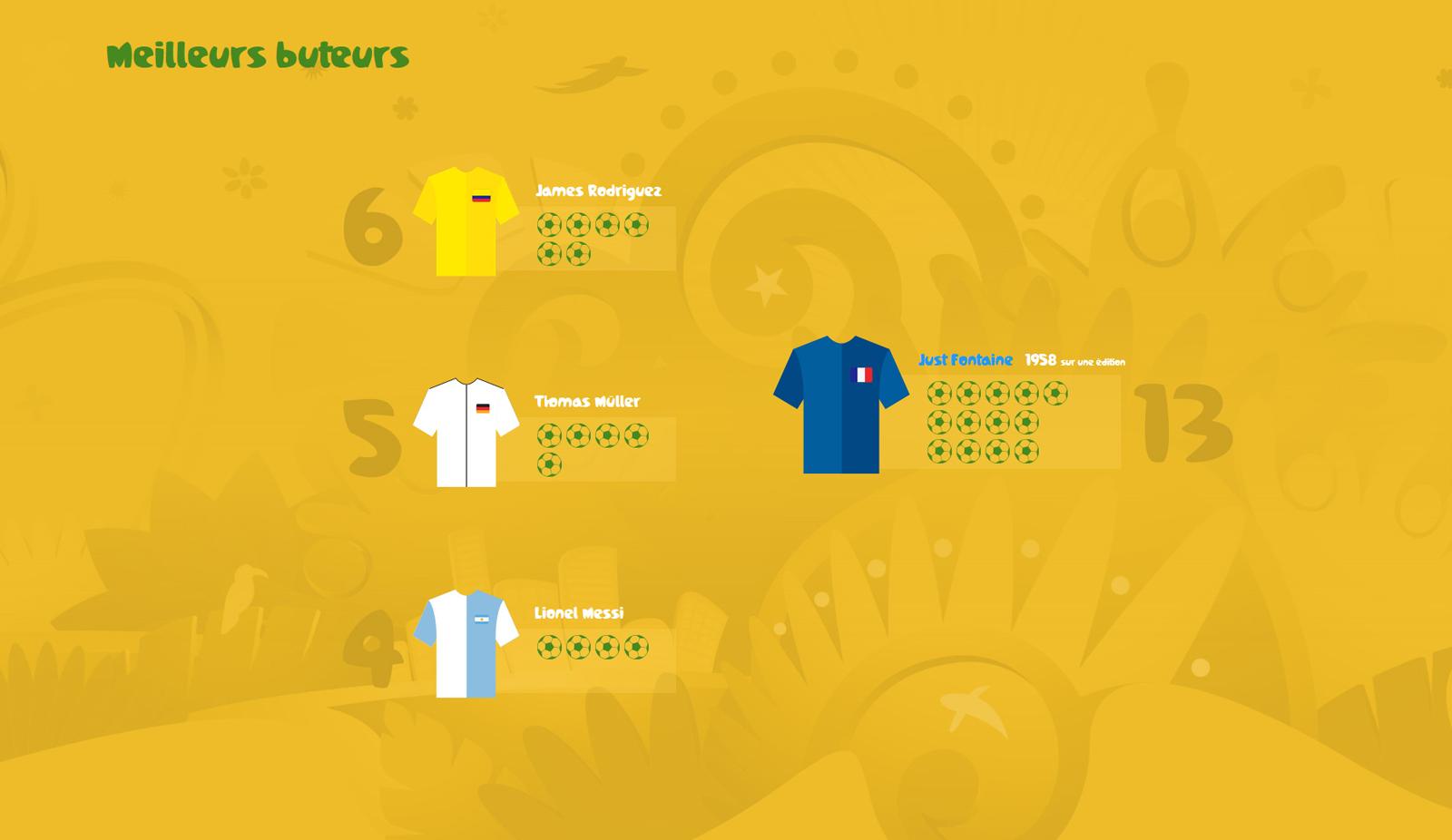 Br sil 2014 coupe du monde infographie parallaxe - Meilleur buteur coupe du monde 1994 ...